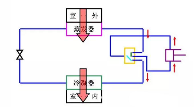 有关空调的基础知识)(运行原理,方案设计,制冷知识和图片等等)
